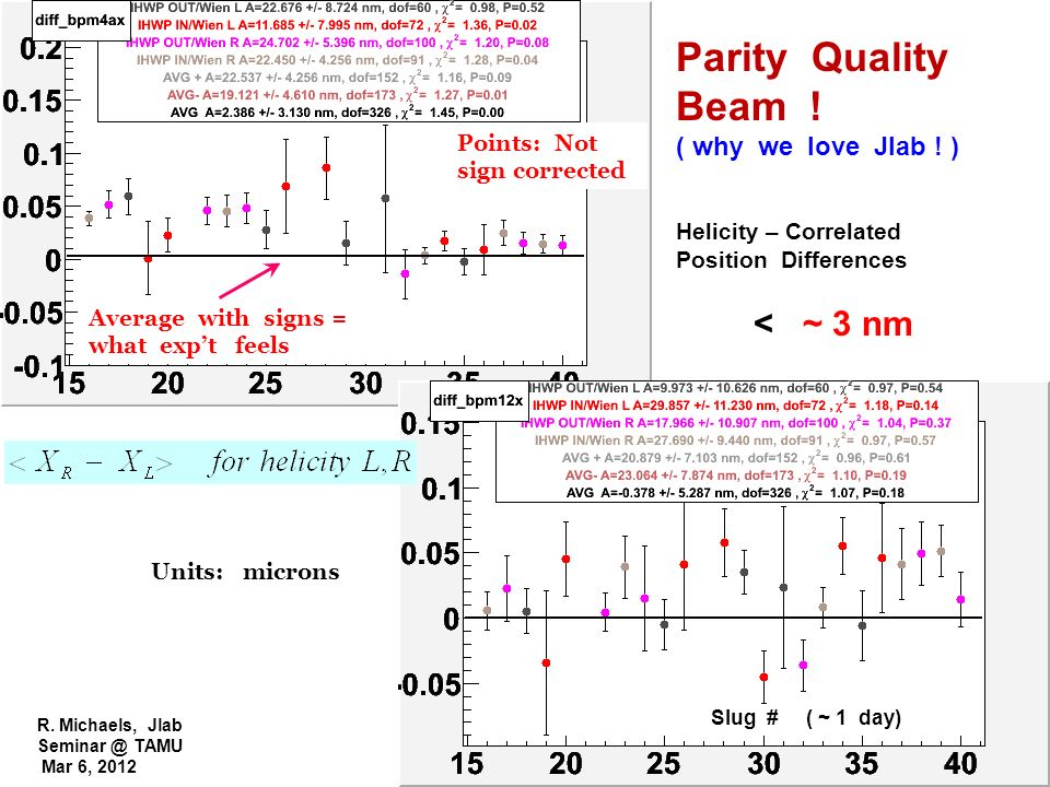 R. Michaels, Jlab Seminar @ TAMU Mar 6, 2012 Slug # ( ~ 1 day) Units: microns Parity Quality Beam ! ( why we love Jlab ! ) Helicity – Correlated Posit
