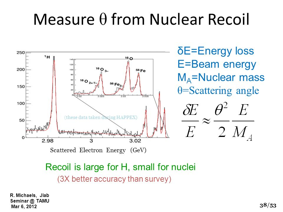 R. Michaels, Jlab Seminar @ TAMU Mar 6, 2012 Measure θ from Nuclear Recoil Recoil is large for H, small for nuclei δE=Energy loss E=Beam energy M A =N