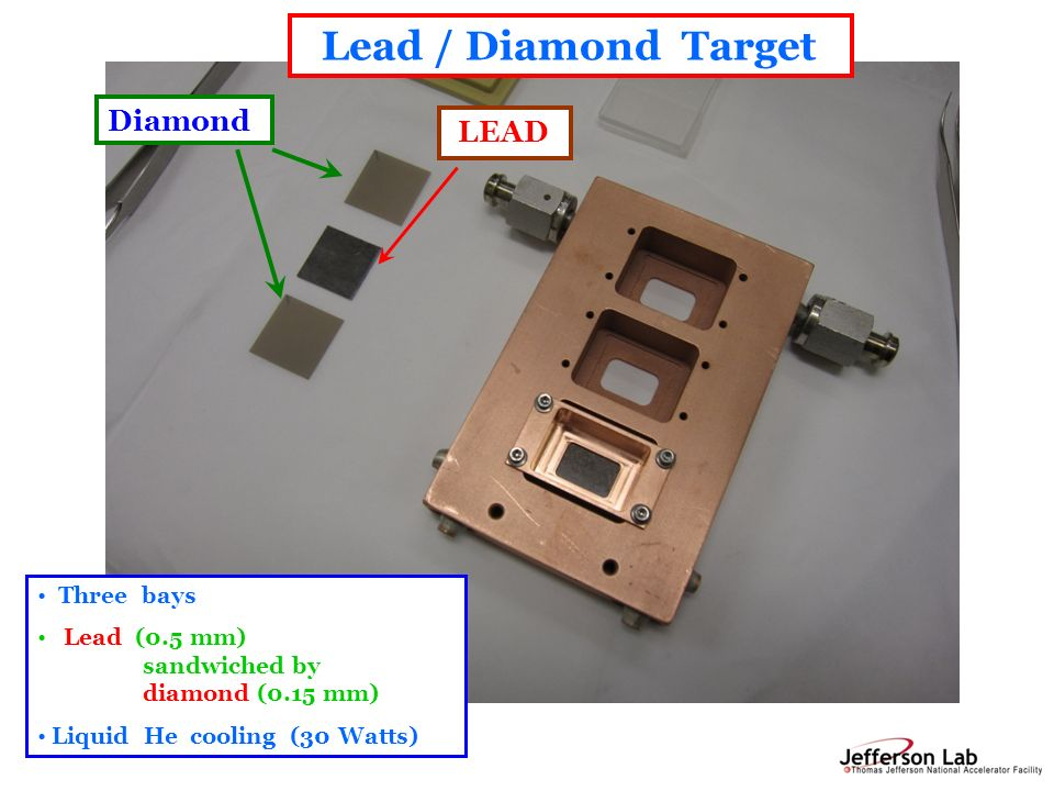 R. Michaels, Jlab Seminar @ TAMU Mar 6, 2012 Diamond LEAD Lead / Diamond Target Three bays Lead (0.5 mm) sandwiched by diamond (0.15 mm) Liquid He coo