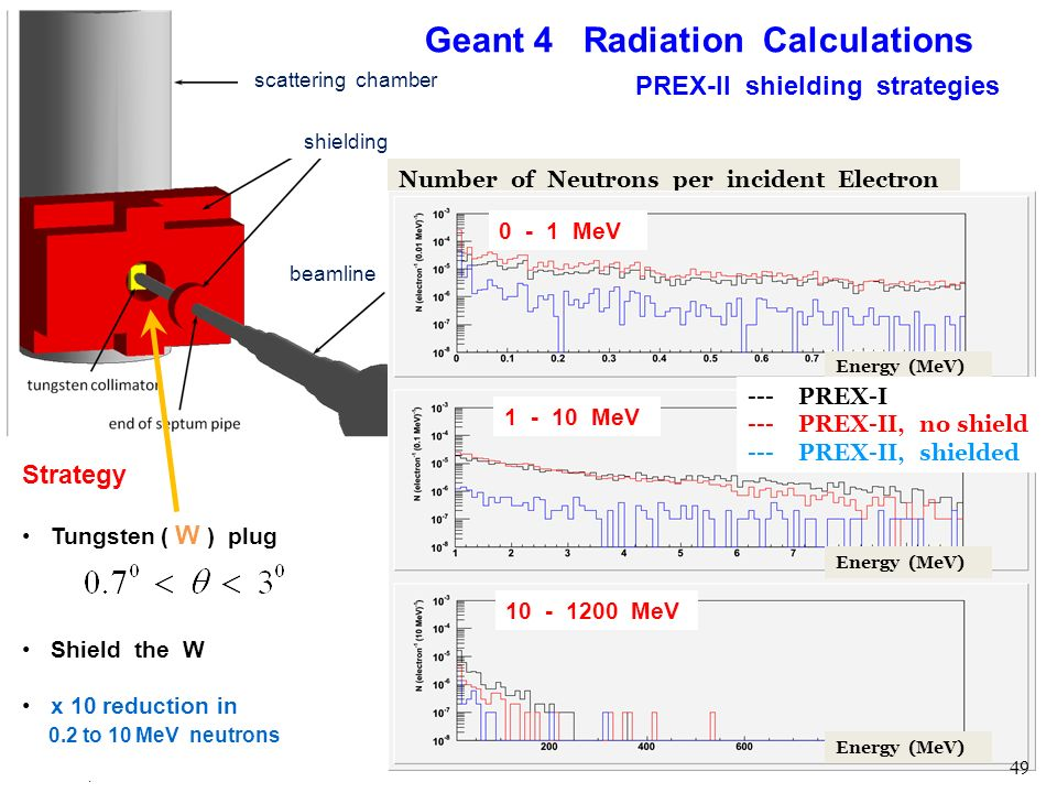 R. Michaels, Jlab Seminar @ TAMU Mar 6, 2012 Geant 4 Radiation Calculations PREX-II shielding strategies Number of Neutrons per incident Electron Stra