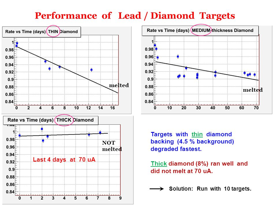 R. Michaels, Jlab DOE S&T 2012 Performance of Lead / Diamond Targets Last 4 days at 70 uA Targets with thin diamond backing (4.5 % background) degrade