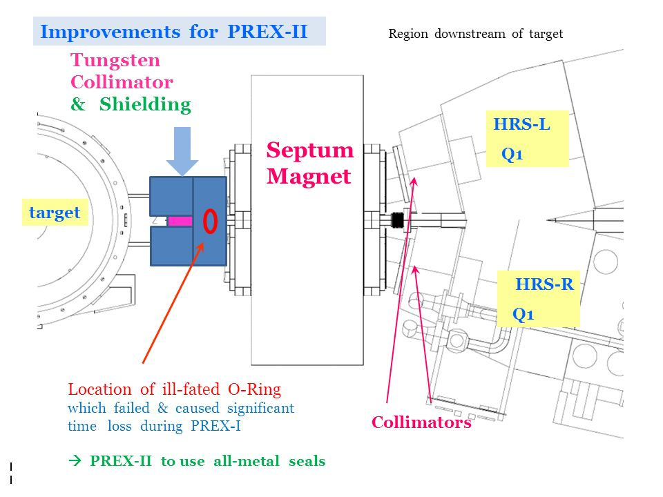 R. Michaels, Jlab DOE S&T 2012 Collimators Septum Magnet target HRS-L Q1 HRS-R Q1 Improvements for PREX-II Location of ill-fated O-Ring which failed &