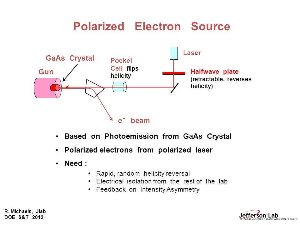 R. Michaels, Jlab DOE S&T 2012 Halfwave plate (retractable, reverses helicity) Laser Pockel Cell flips helicity Gun GaAs Crystal e beam - Based on Pho