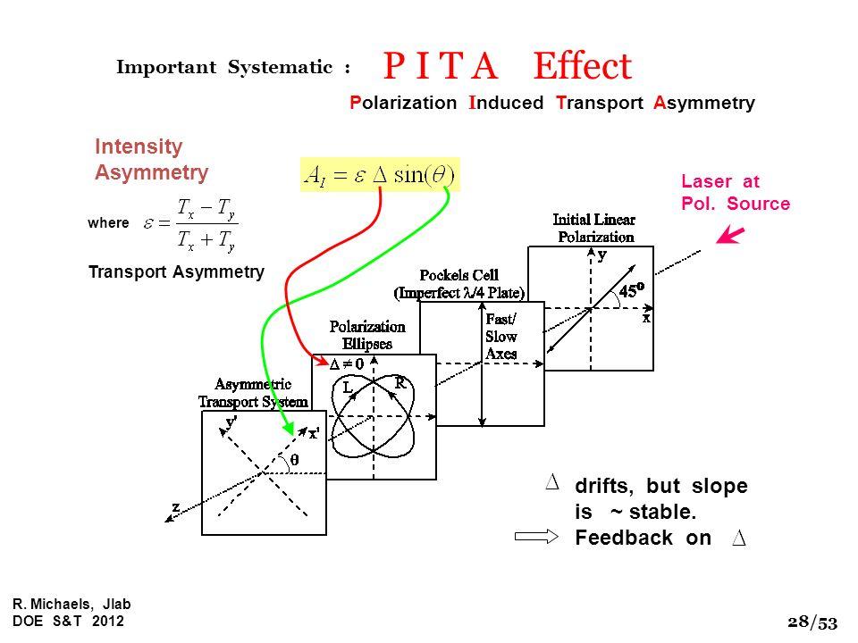 R. Michaels, Jlab DOE S&T 2012 P I T A Effect Laser at Pol. Source Polarization I nduced Transport Asymmetry where Transport Asymmetry Intensity Asymm