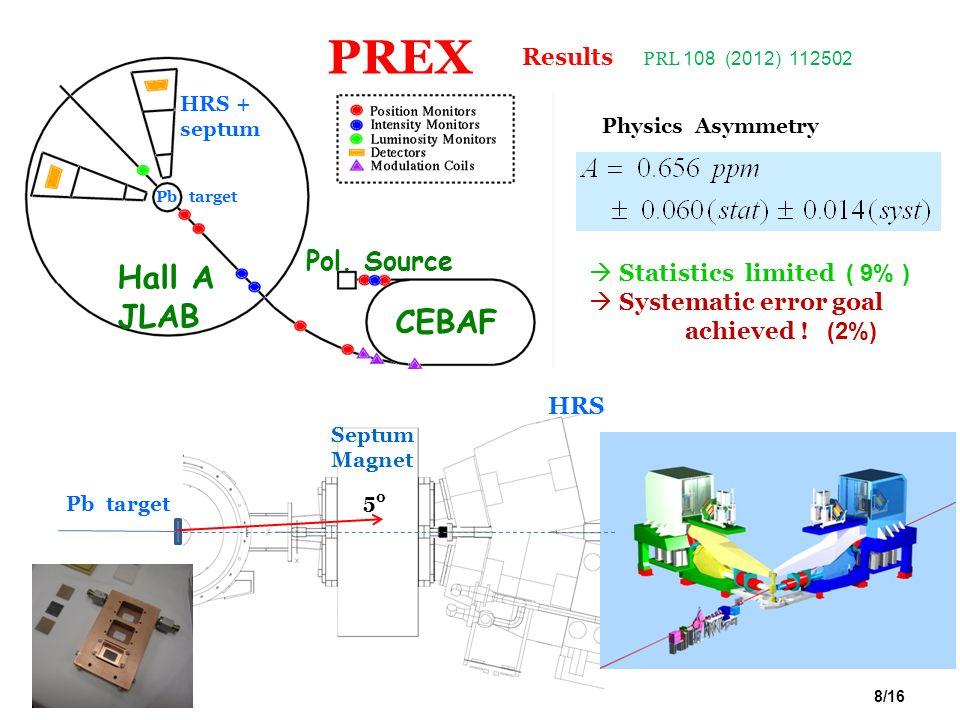 R. Michaels, Jlab DOE S&T 2012 Physics Asymmetry CEBAF Hall A JLAB Pol. Source Statistics limited ( 9% ) Systematic error goal achieved ! (2%) Septum