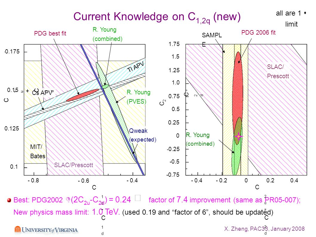 X. Zheng, PAC33, January 2008 Current Knowledge on C 1,2q (new) MIT/ Bates SLAC/Prescott Qweak (expected) R. Young (PVES) R. Young (combined) PDG best