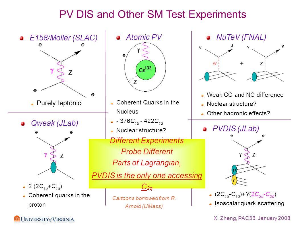 X. Zheng, PAC33, January 2008 PV DIS and Other SM Test Experiments E158/Moller (SLAC) NuTeV (FNAL)Atomic PV PVDIS (JLab) Qweak (JLab) 2 (2C 1u +C 1d )