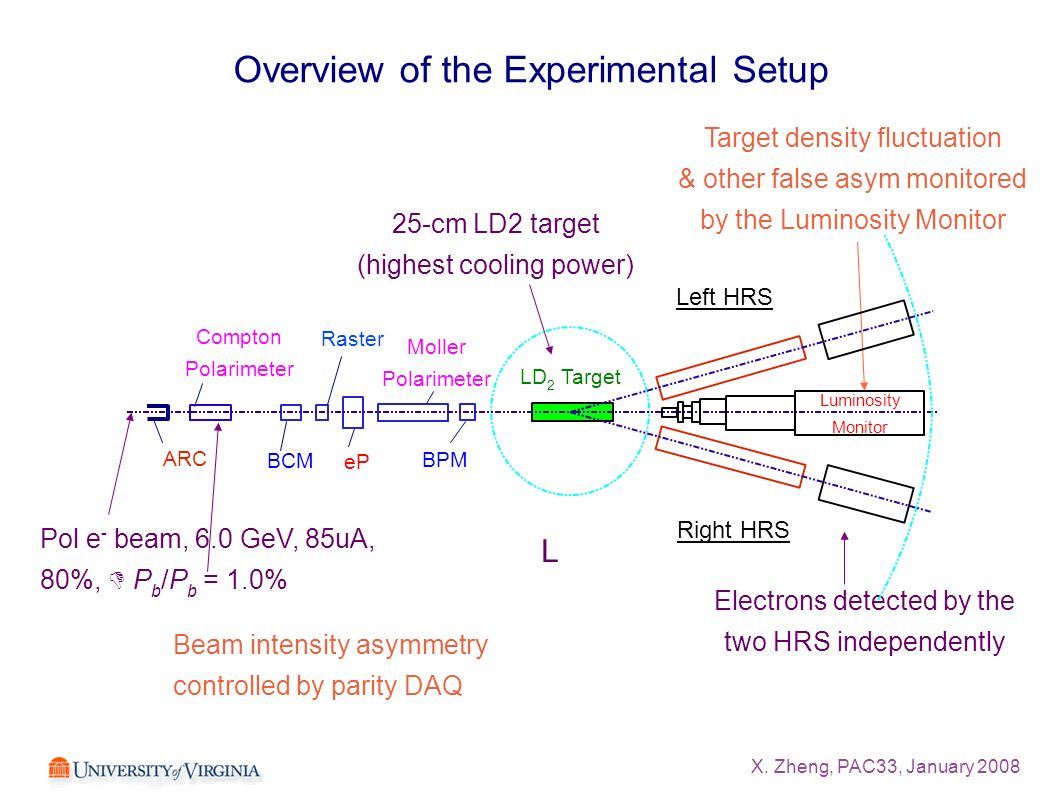 X. Zheng, PAC33, January 2008 Overview of the Experimental Setup Electrons detected by the two HRS independently 25-cm LD2 target (highest cooling pow