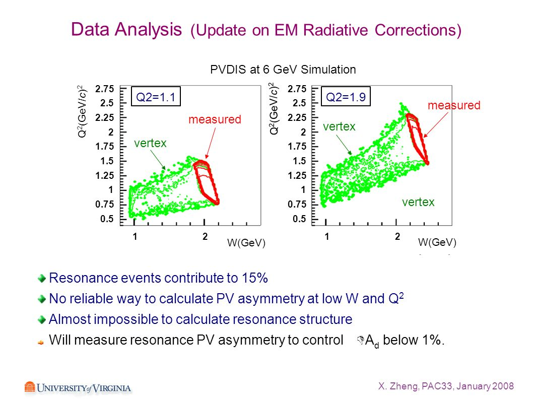 X. Zheng, PAC33, January 2008 Data Analysis (Update on EM Radiative Corrections) Resonance events contribute to 15% No reliable way to calculate PV as