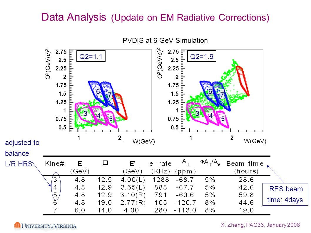 X. Zheng, PAC33, January 2008 Data Analysis (Update on EM Radiative Corrections) RES beam time: 4days adjusted to balance L/R HRS 3 4 5 6 7 3 4 5 6 7