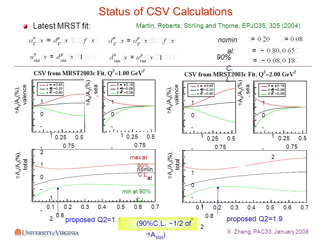 X. Zheng, PAC33, January 2008 Status of CSV Calculations Latest MRST fit: nomin al: 90% C.