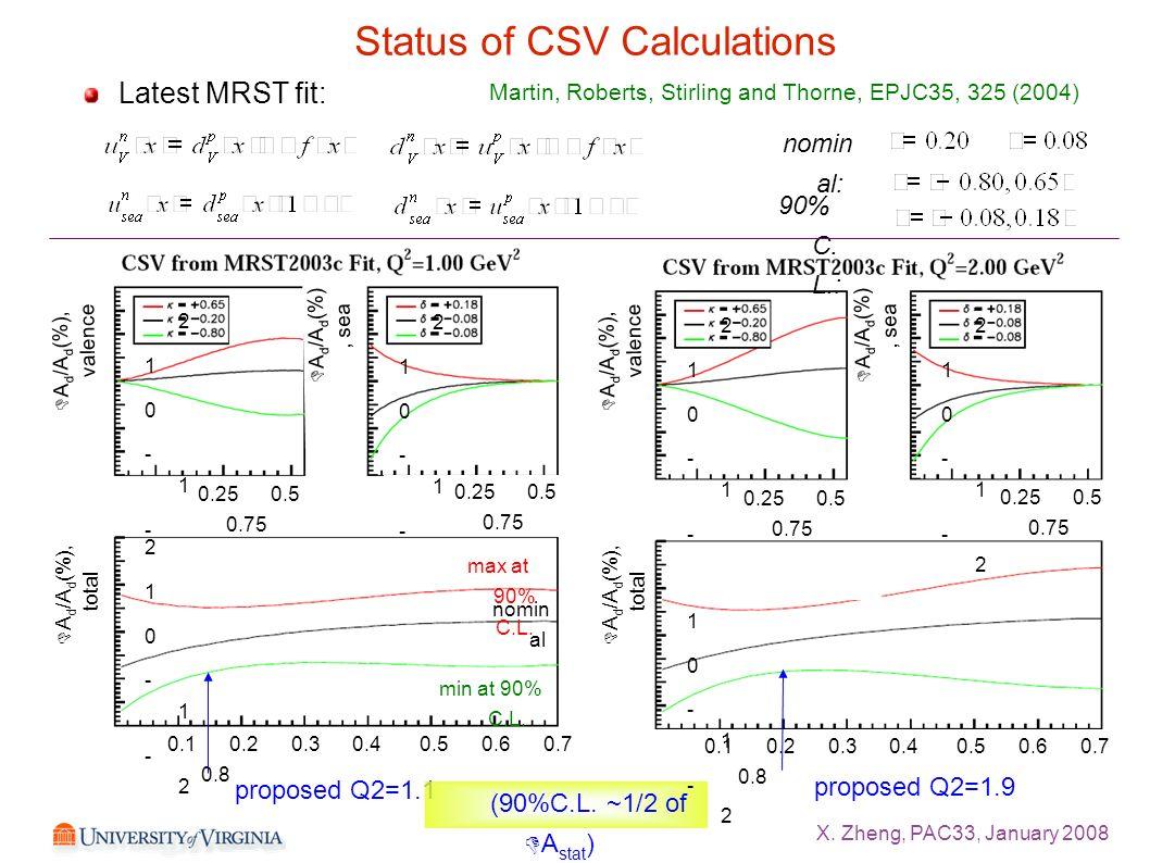 X. Zheng, PAC33, January 2008 Status of CSV Calculations Latest MRST fit: nomin al: 90% C. L.: proposed Q2=1.1 proposed Q2=1.9 (90%C.L. ~1/2 of DA sta
