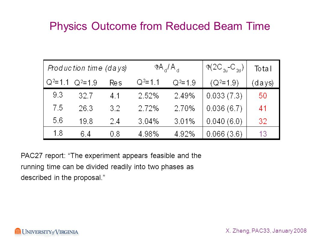 X. Zheng, PAC33, January 2008 Physics Outcome from Reduced Beam Time PAC27 report: The experiment appears feasible and the running time can be divided