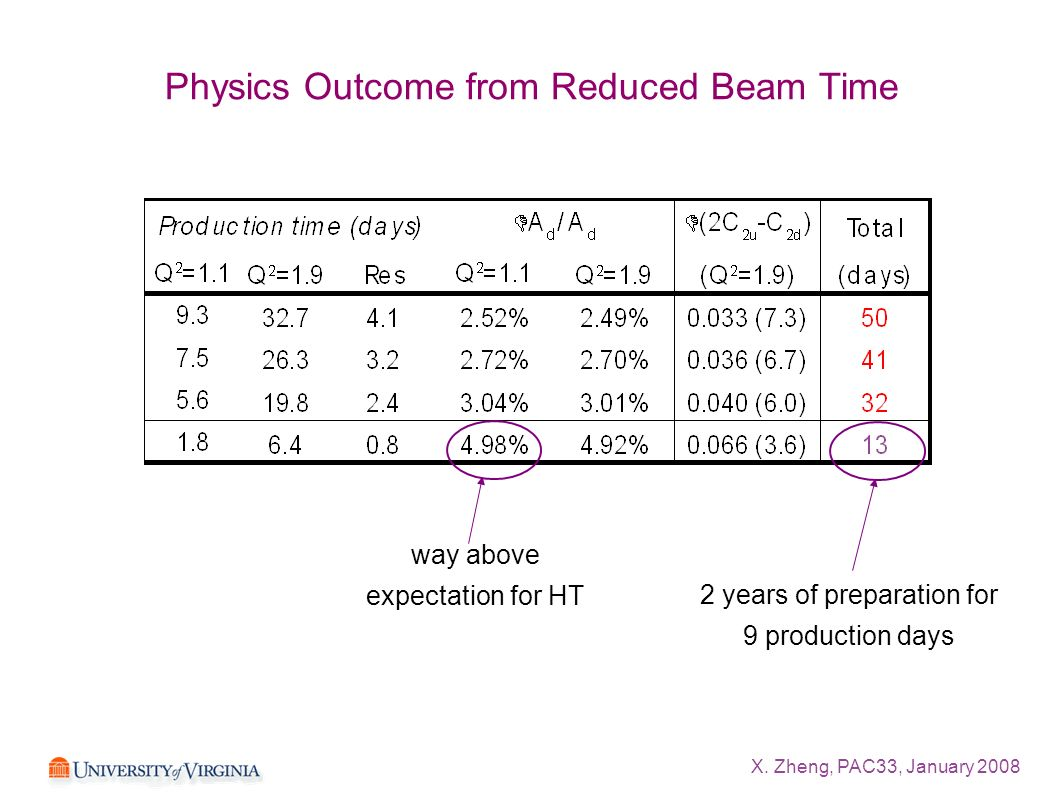 X. Zheng, PAC33, January 2008 Physics Outcome from Reduced Beam Time way above expectation for HT 2 years of preparation for 9 production days