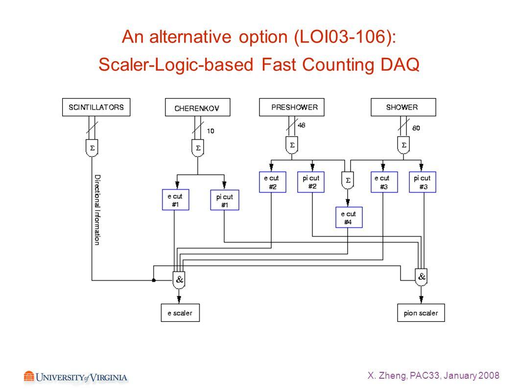X. Zheng, PAC33, January 2008 An alternative option (LOI03-106): Scaler-Logic-based Fast Counting DAQ
