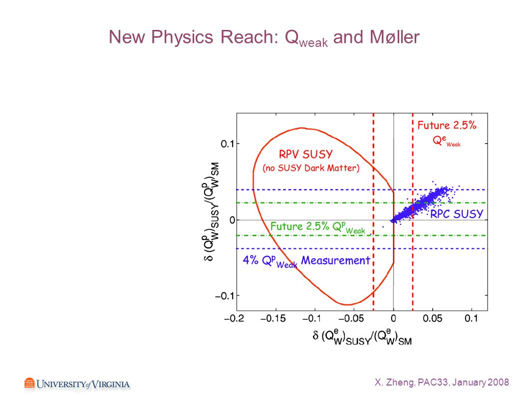 New Physics Reach: Q weak and Møller