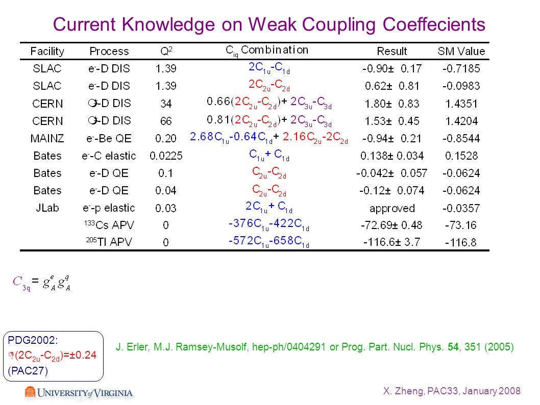 X. Zheng, PAC33, January 2008 Current Knowledge on Weak Coupling Coeffecients J. Erler, M.J. Ramsey-Musolf, hep-ph/0404291 or Prog. Part. Nucl. Phys.