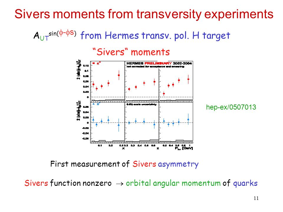 11 Sivers moments from transversity experiments Sivers moments A UT sin( - s ) from Hermes transv.