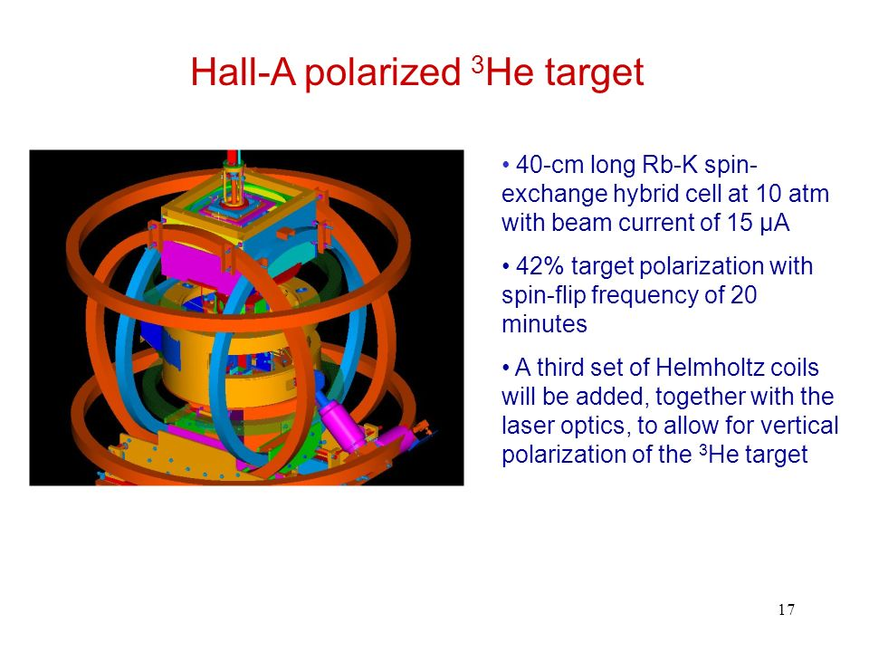 17 Hall-A polarized 3 He target 40-cm long Rb-K spin- exchange hybrid cell at 10 atm with beam current of 15 μA 42% target polarization with spin-flip frequency of 20 minutes A third set of Helmholtz coils will be added, together with the laser optics, to allow for vertical polarization of the 3 He target
