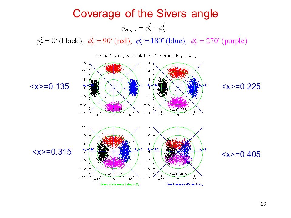 19 Coverage of the Sivers angle =0.135 =0.405 =0.225 =0.315