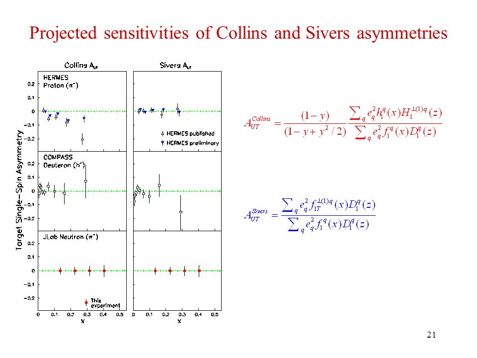 21 Projected sensitivities of Collins and Sivers asymmetries
