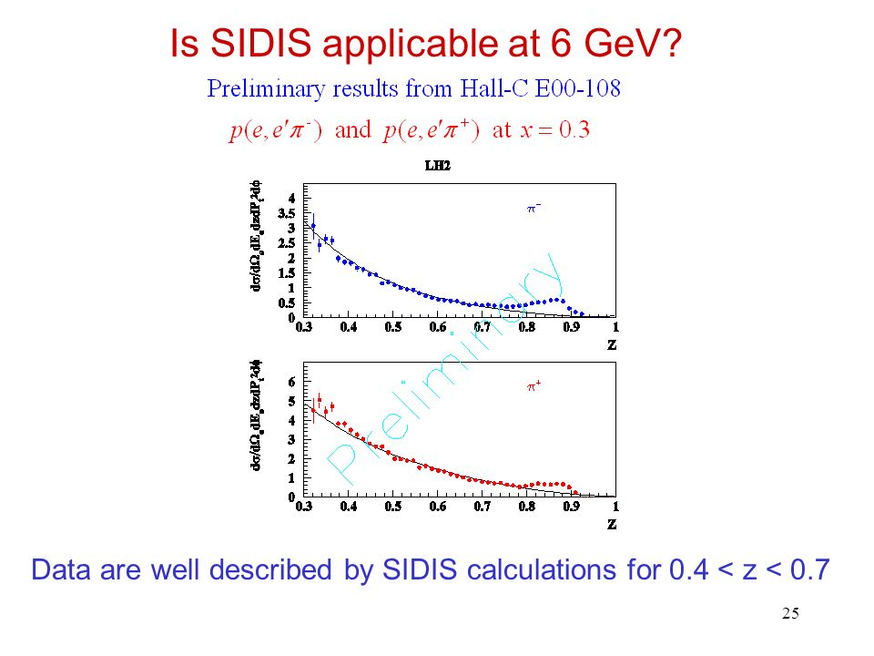25 Is SIDIS applicable at 6 GeV? Data are well described by SIDIS calculations for 0.4 < z < 0.7