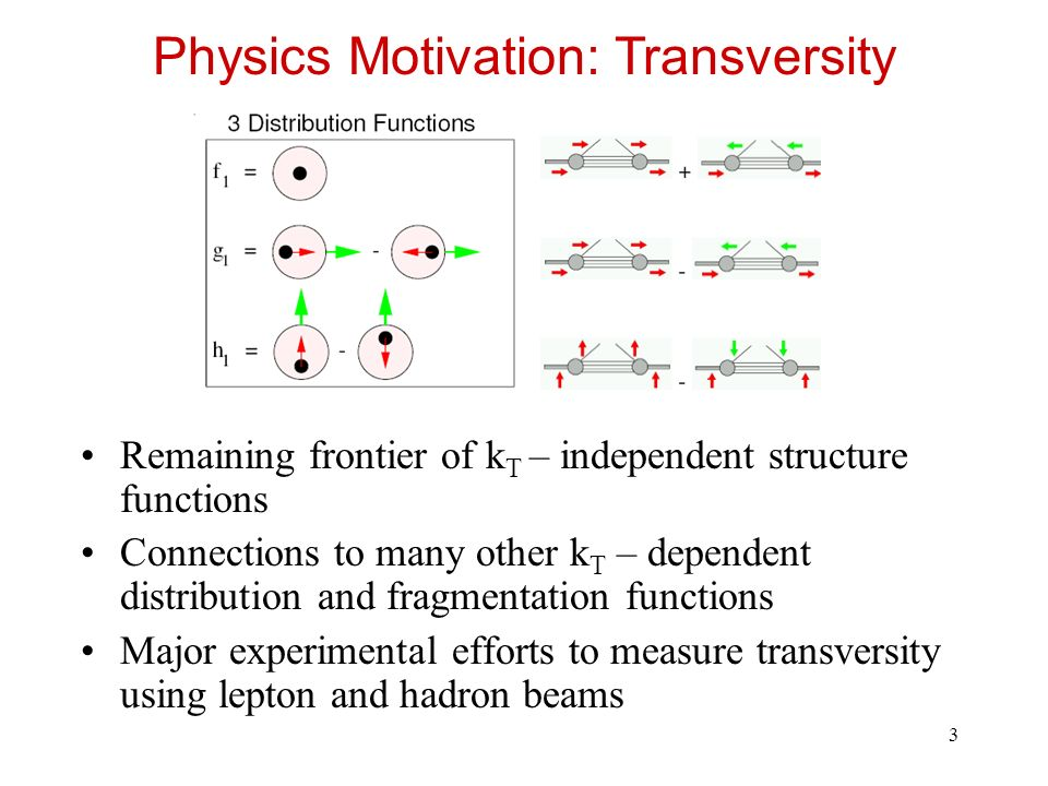 3 Remaining frontier of k T – independent structure functions Connections to many other k T – dependent distribution and fragmentation functions Major experimental efforts to measure transversity using lepton and hadron beams Physics Motivation: Transversity