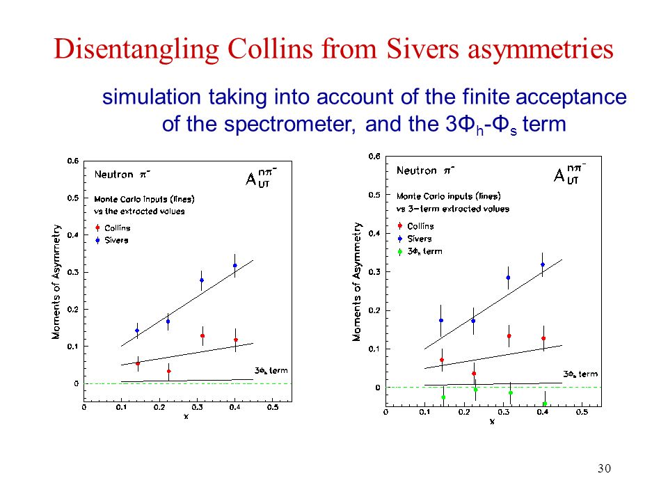 30 Disentangling Collins from Sivers asymmetries simulation taking into account of the finite acceptance of the spectrometer, and the 3Φ h -Φ s term