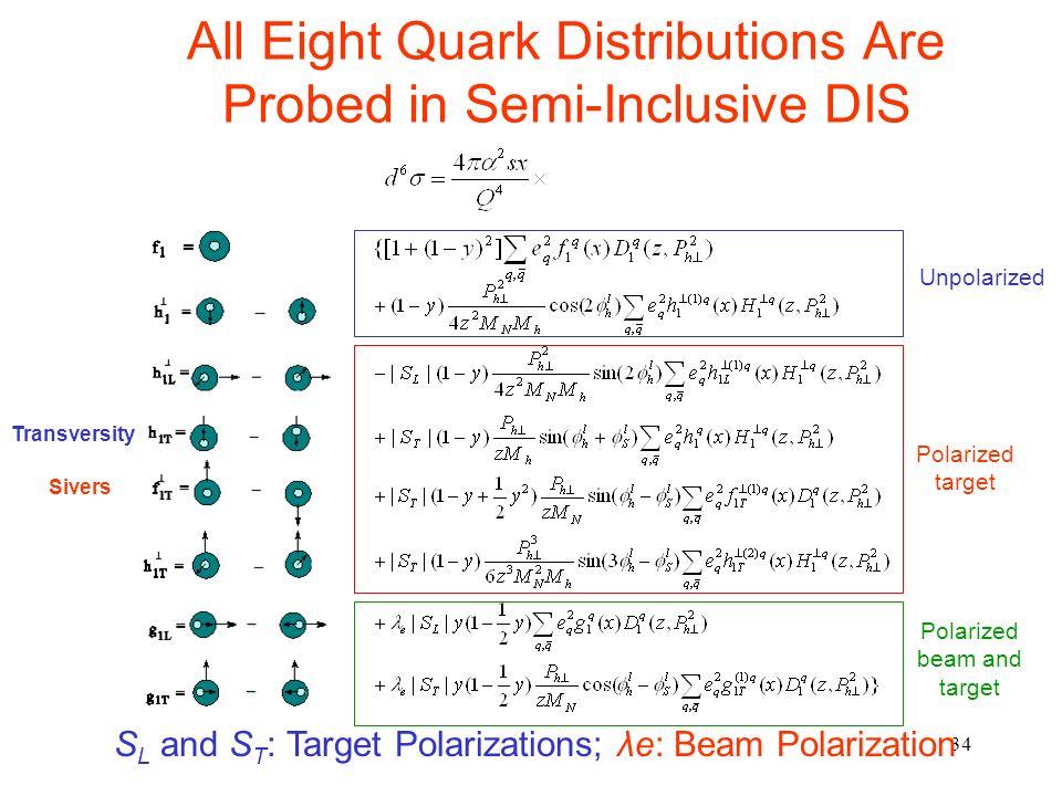 34 All Eight Quark Distributions Are Probed in Semi-Inclusive DIS Unpolarized Polarized target Polarized beam and target S L and S T : Target Polarizations; λe: Beam Polarization Sivers Transversity