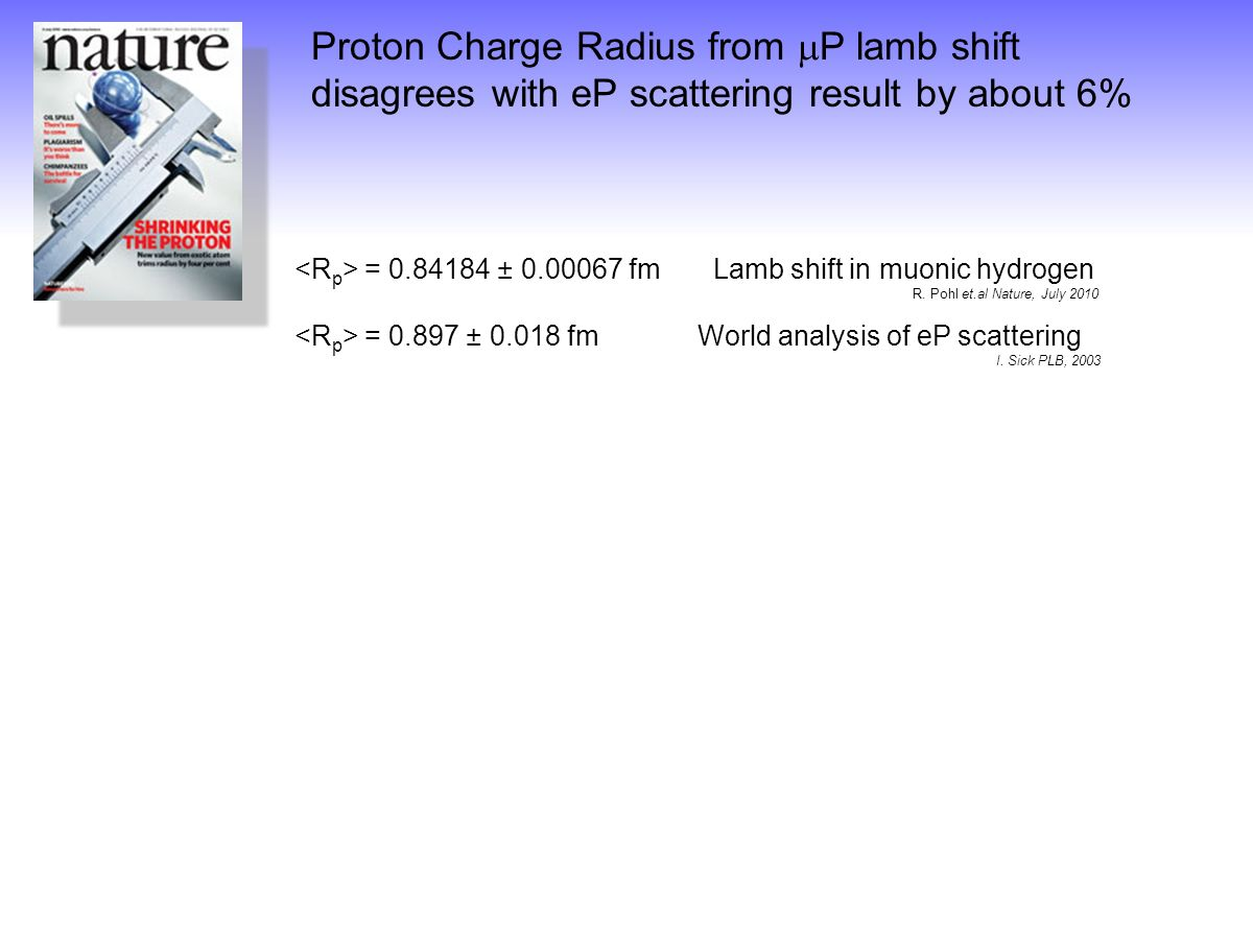 Proton Charge Radius from P lamb shift disagrees with eP scattering result by about 6% = ± fm Lamb shift in muonic hydrogen = ± fm World analysis of eP scattering = ± fm CODATA world average R.