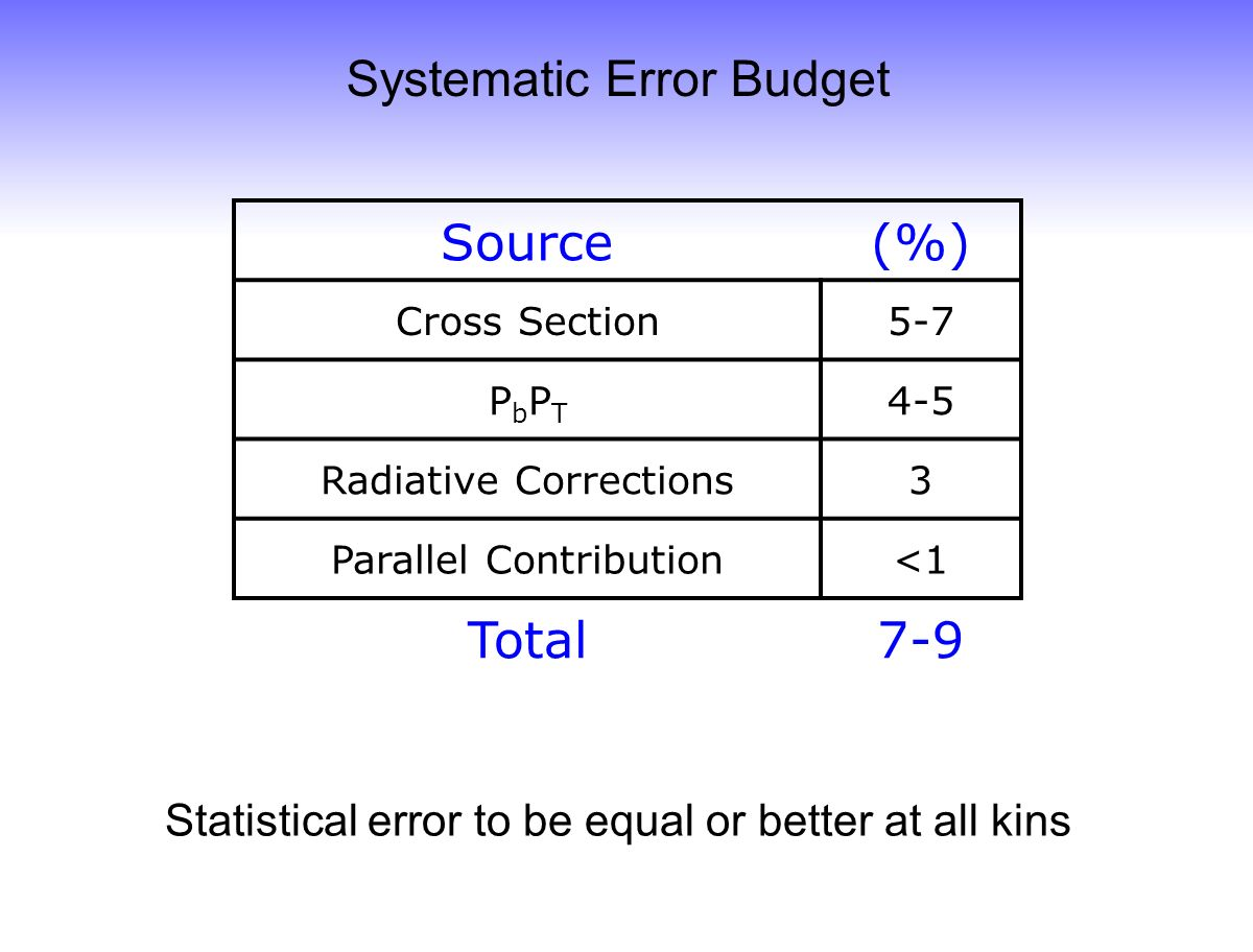 Source(%) Cross Section5-7 PbPTPbPT 4-5 Radiative Corrections3 Parallel Contribution<1 Total7-9 Systematic Error Budget Statistical error to be equal or better at all kins