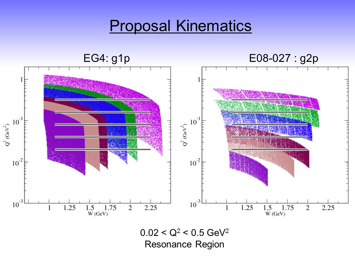 Proposal Kinematics EG4: g1pE08-027 : g2p 0.02 < Q 2 < 0.5 GeV 2 Resonance Region