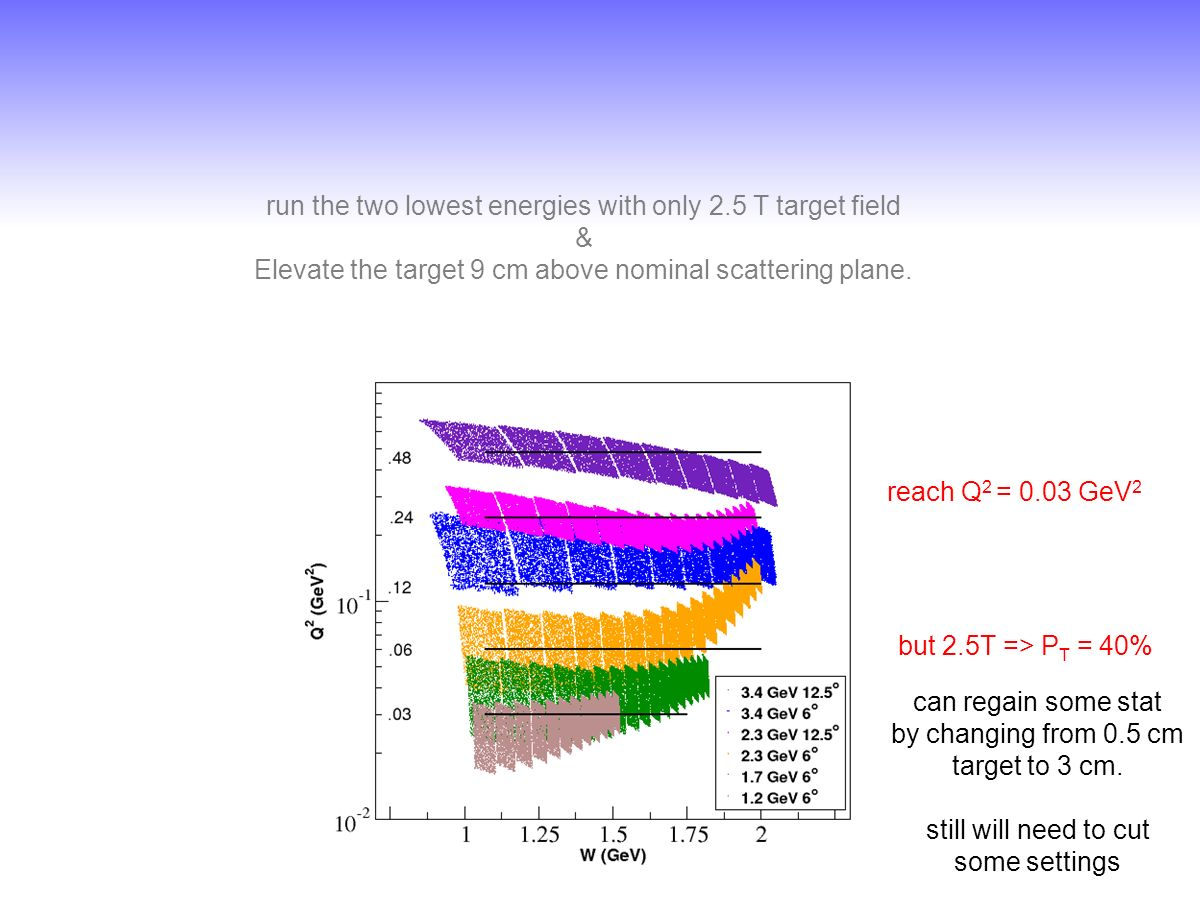 run the two lowest energies with only 2.5 T target field & Elevate the target 9 cm above nominal scattering plane.