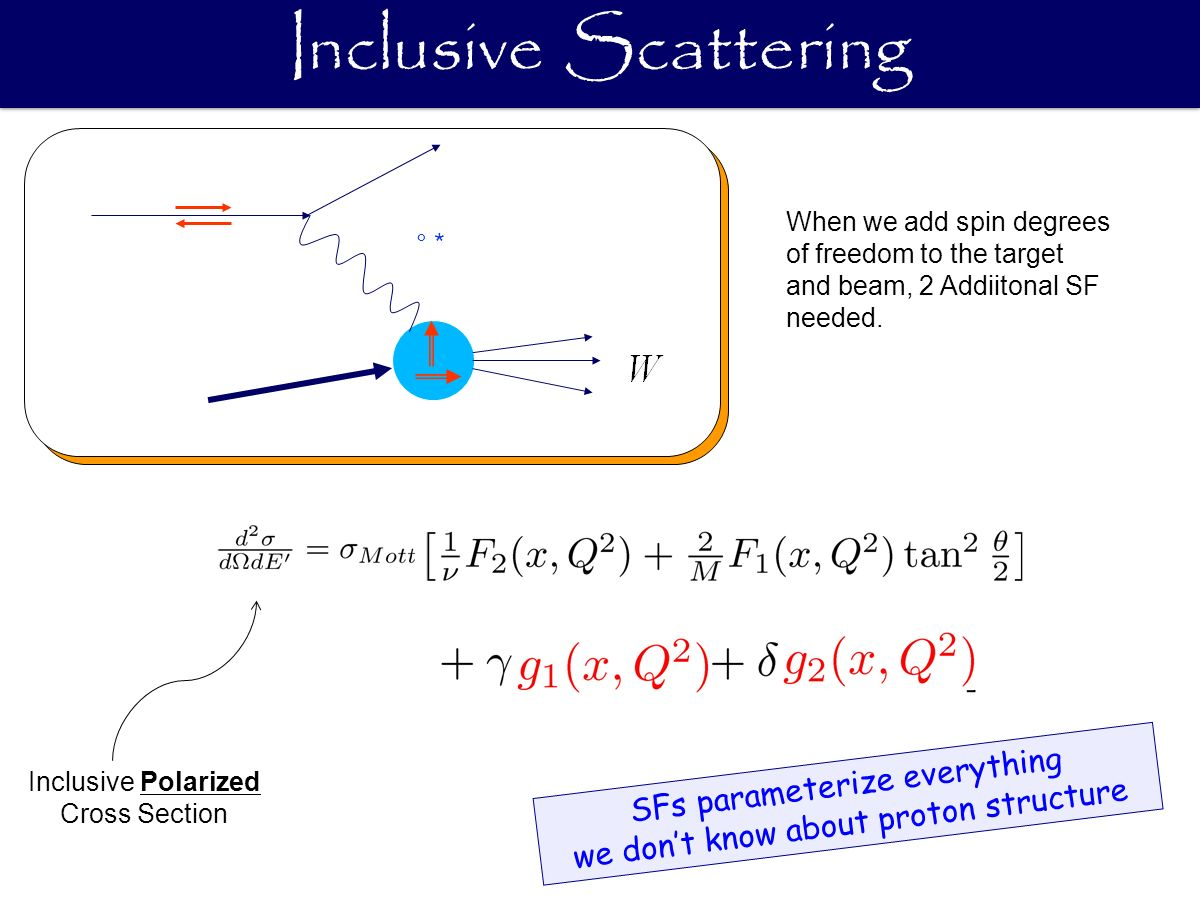Inclusive Scattering ° * When we add spin degrees of freedom to the target and beam, 2 Addiitonal SF needed.