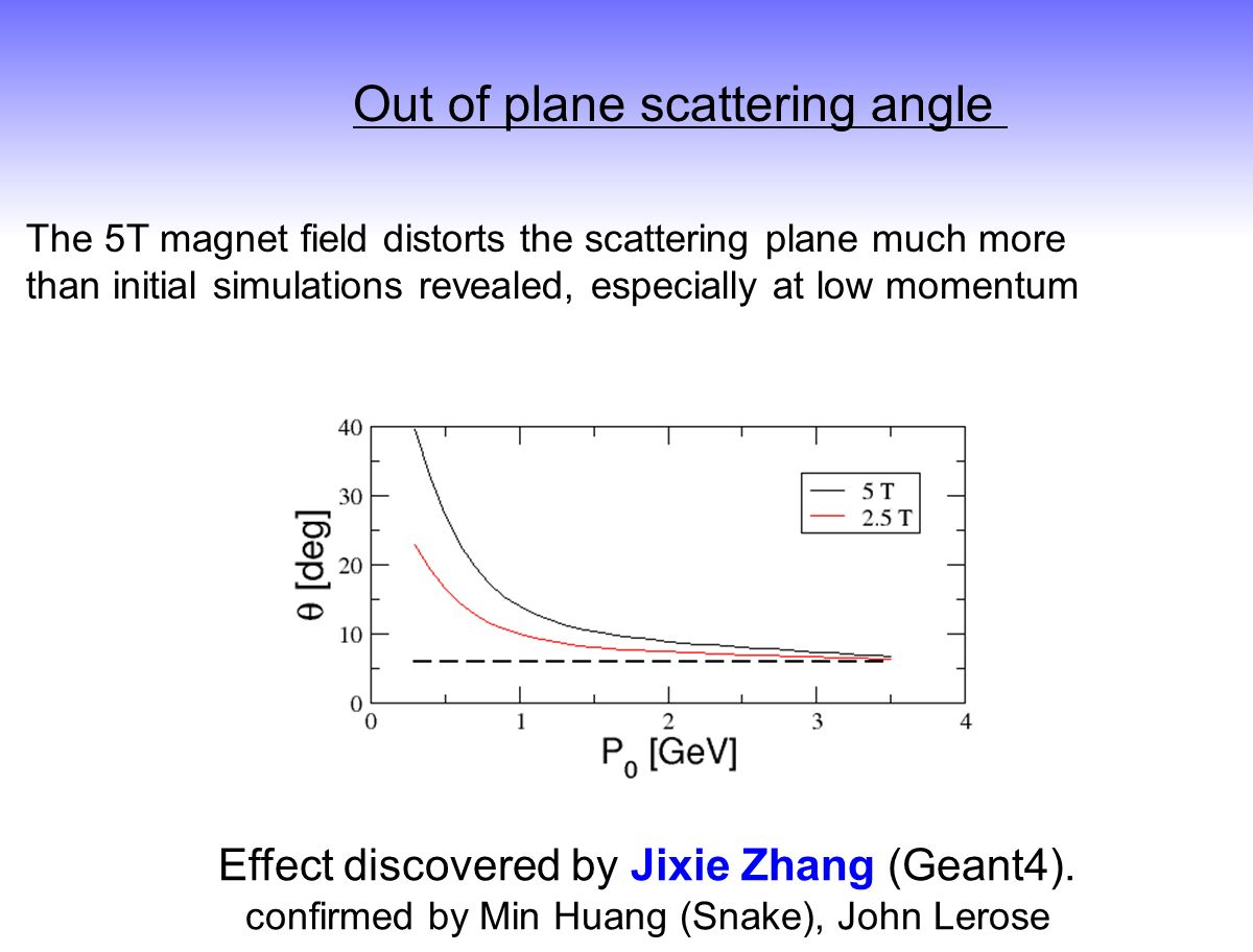 The 5T magnet field distorts the scattering plane much more than initial simulations revealed, especially at low momentum Out of plane scattering angle Effect discovered by Jixie Zhang (Geant4).
