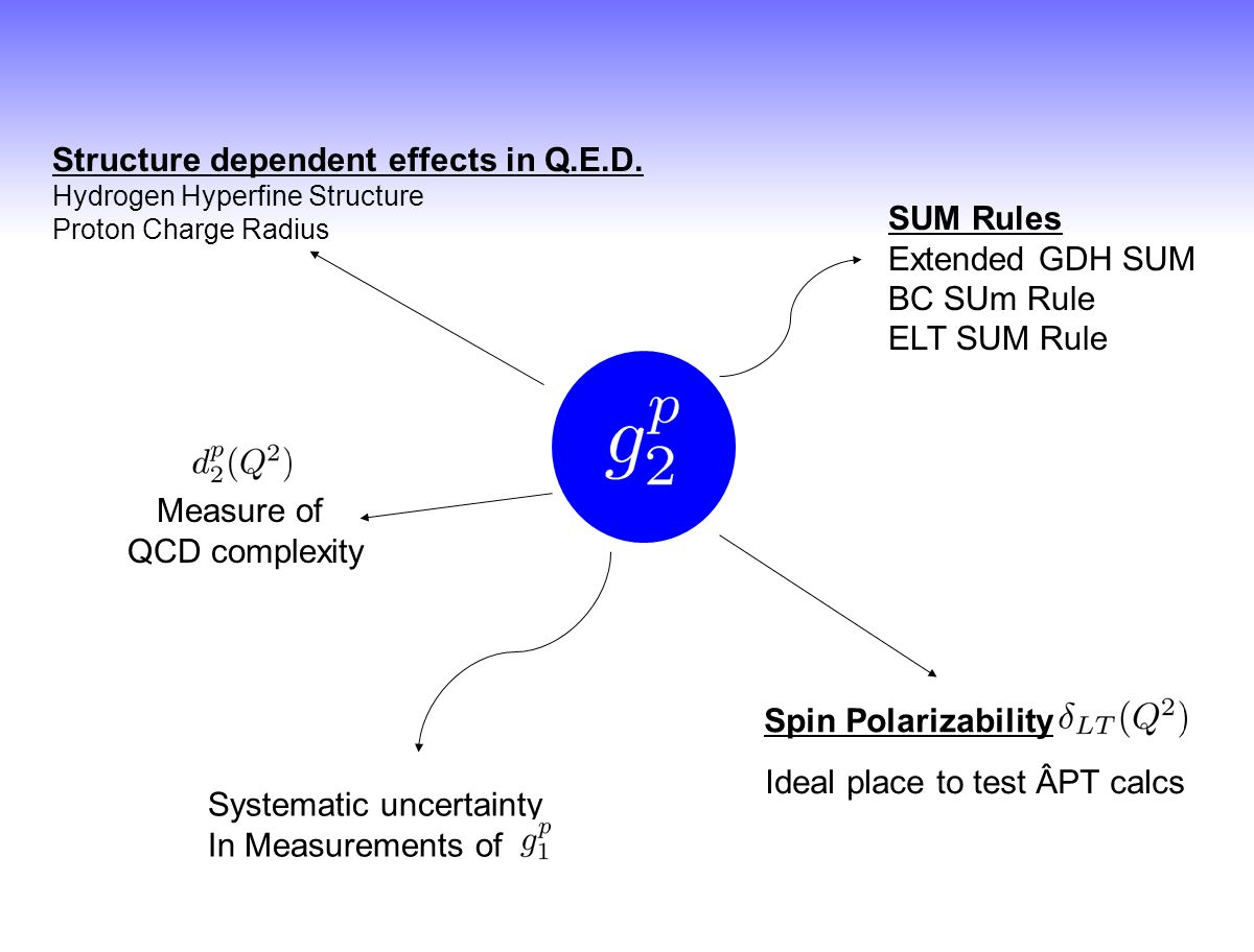 Structure dependent effects in Q.E.D.