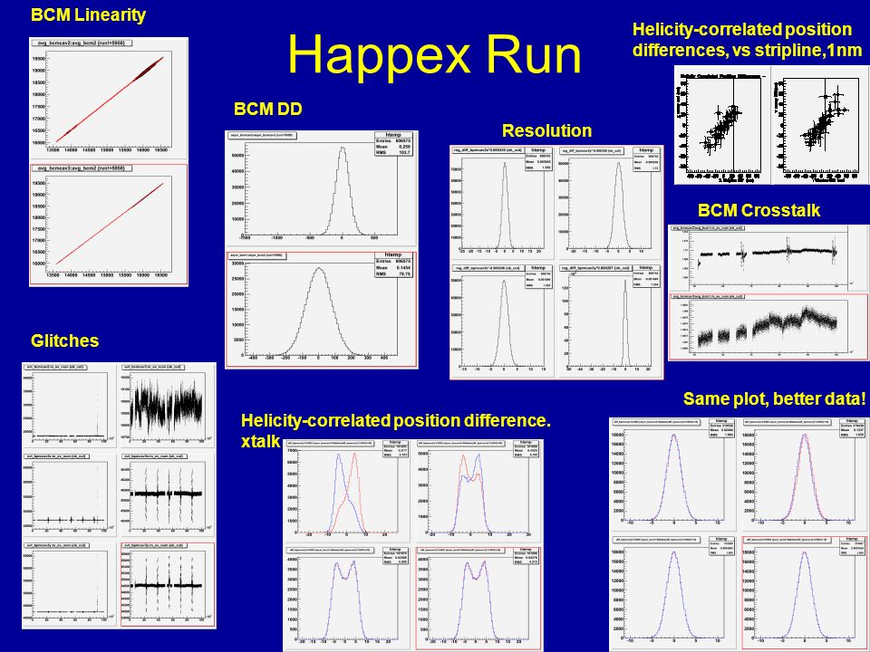 Happex Run BCM Crosstalk Helicity-correlated position differences, vs stripline,1nm Resolution BCM DD Glitches BCM Linearity Helicity-correlated posit