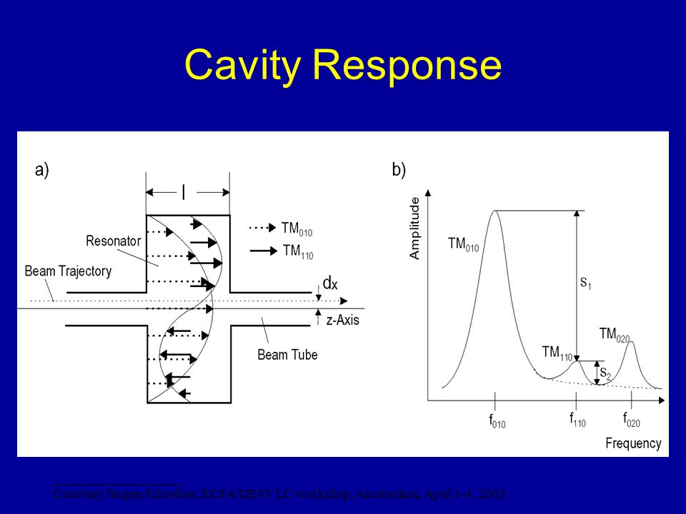 Cavity Response ___________________ Courtesy Jürgen Schreiber, ECFA/DESY LC workshop, Amsterdam, April 1-4, 2003
