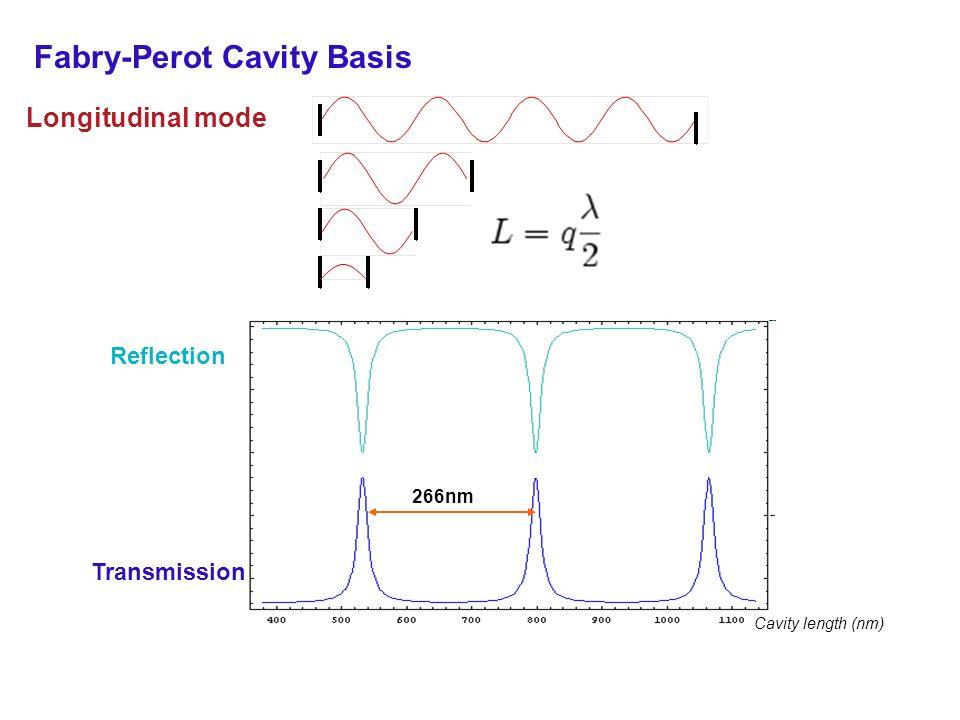 Fabry-Perot Cavity Basis Longitudinal mode Reflection Transmission Cavity length (nm) 266nm