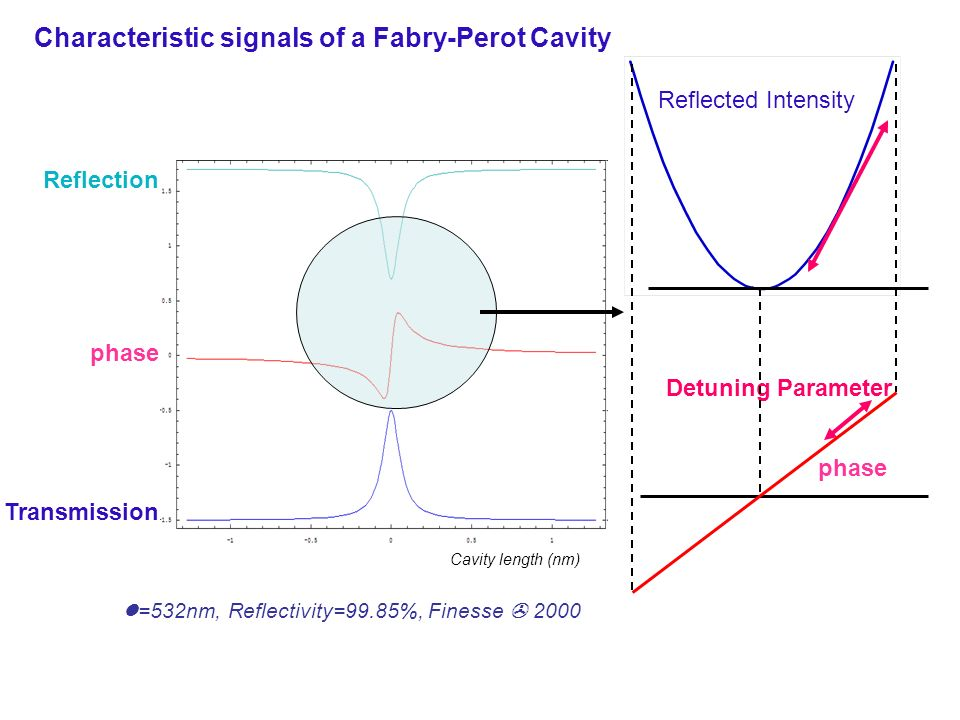 Reflection phase Transmission Characteristic signals of a Fabry-Perot Cavity Cavity length (nm) =532nm, Reflectivity=99.85%, Finesse 2000 Reflected In
