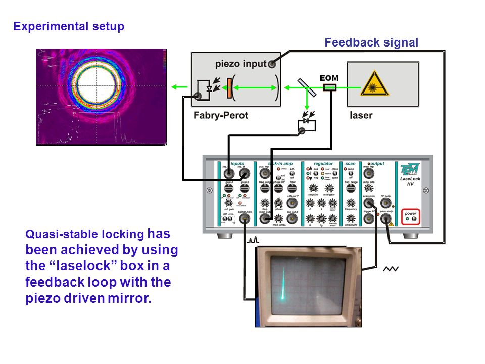 Quasi-stable locking has been achieved by using the laselock box in a feedback loop with the piezo driven mirror. Experimental setup Feedback signal
