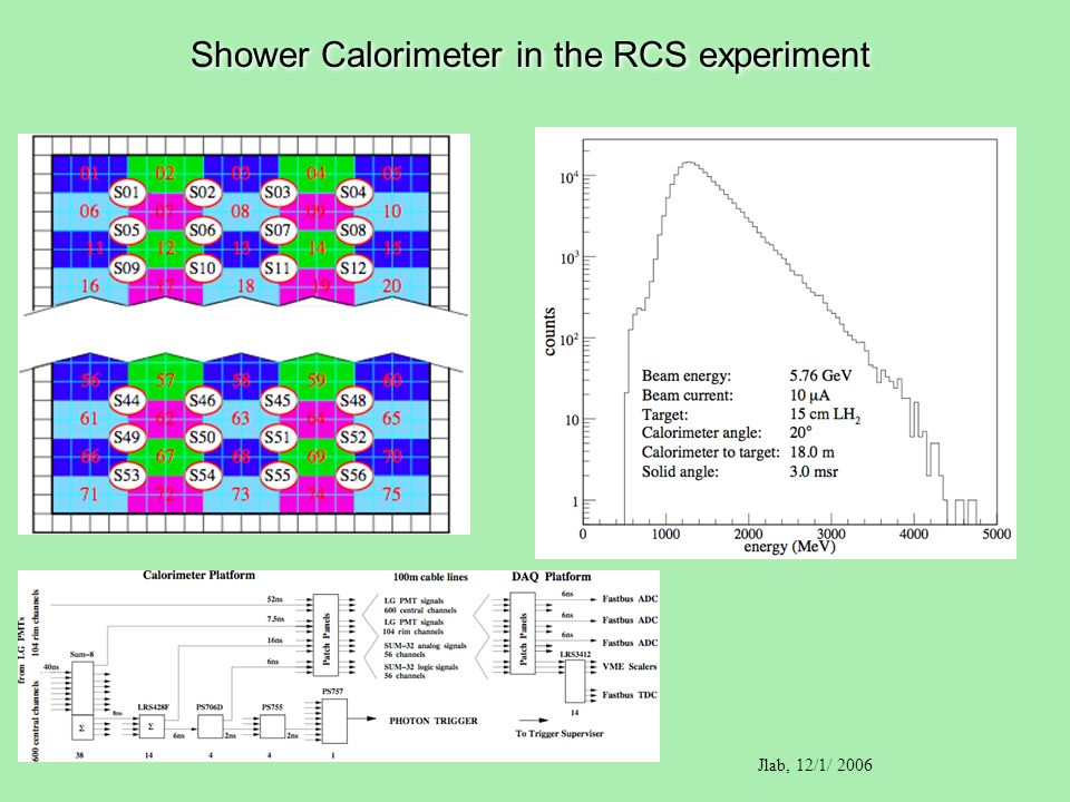 Shower Calorimeter in the RCS experiment Jlab, 12/1/ 2006