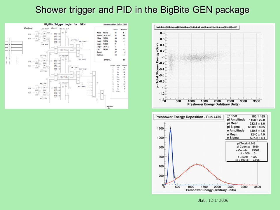 Shower trigger and PID in the BigBite GEN package Jlab, 12/1/ 2006