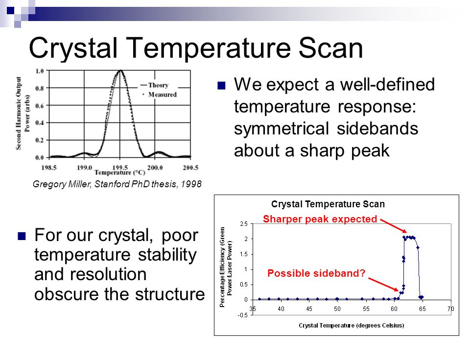 Crystal Temperature Scan For our crystal, poor temperature stability and resolution obscure the structure Possible sideband.
