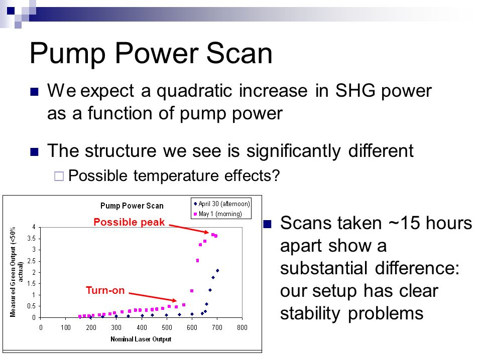 Pump Power Scan We expect a quadratic increase in SHG power as a function of pump power Turn-on Possible peak Scans taken ~15 hours apart show a substantial difference: our setup has clear stability problems The structure we see is significantly different Possible temperature effects?
