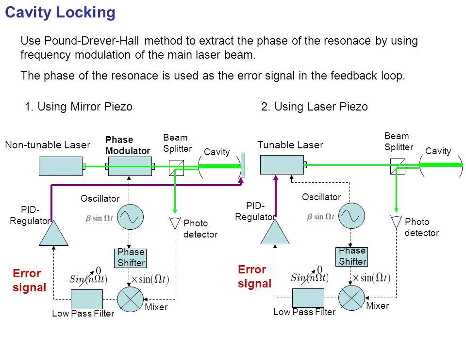 FSR=170 MHz, Cavity bandwidth=80 kHz Snapshot of oscilloscope FSR=170 MHz, Cavity bandwidth80 kHz, The error signal