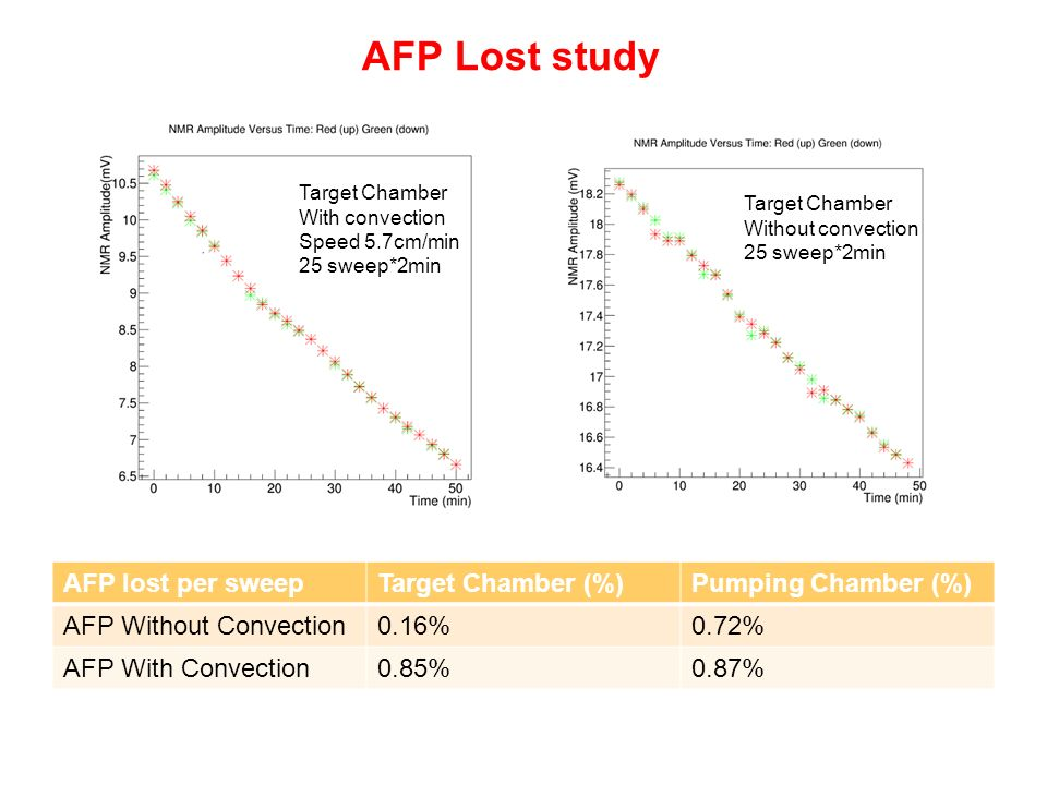 AFP Lost study AFP lost per sweepTarget Chamber (%)Pumping Chamber (%) AFP Without Convection0.16%0.72% AFP With Convection0.85%0.87% Target Chamber With convection Speed 5.7cm/min 25 sweep*2min Target Chamber Without convection 25 sweep*2min