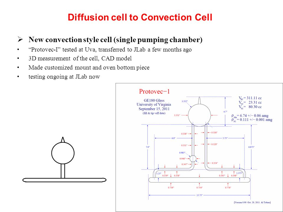 Diffusion cell to Convection Cell New convection style cell (single pumping chamber) Protovec-I tested at Uva, transferred to JLab a few months ago 3D measurement of the cell, CAD model Made customized mount and oven bottom piece testing ongoing at JLab now