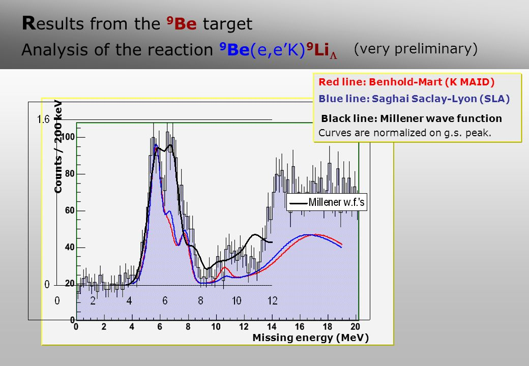 R esults from the 9 Be target Analysis of the reaction 9 Be(e,eK) 9 Li (very preliminary) Counts / 200 keV Missing energy (MeV) Counts / 200 keV Red l