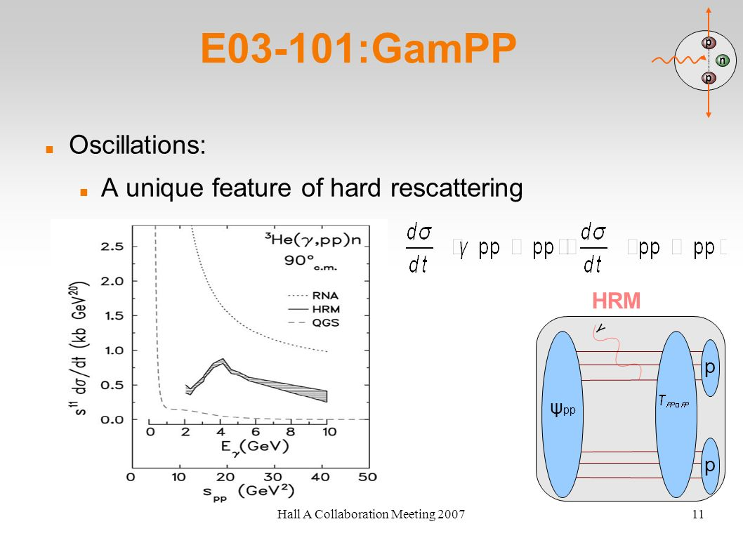 Hall A Collaboration Meeting 200711 E03-101:GamPP Oscillations: A unique feature of hard rescattering n p p HRM γ ψ pp p p